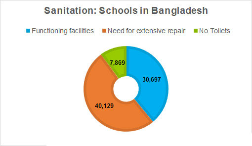 Yes, hygiene and school enrolment are directly proportional | Sanitation Updates