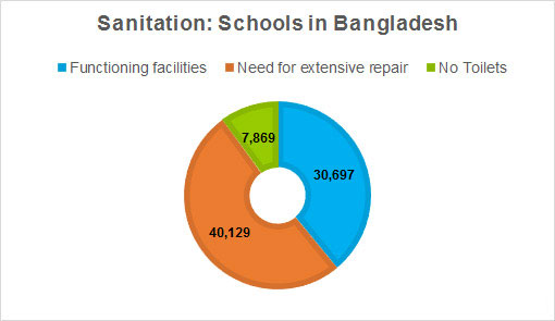 Source: UNICEF WASH for school children South Asia Report, 2012